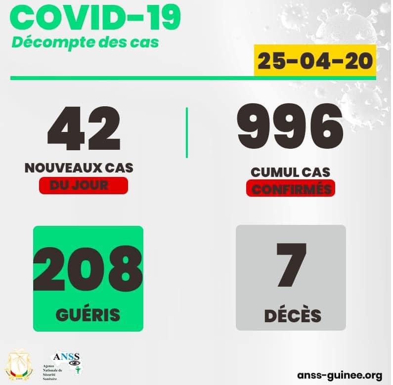 Coronavirus: près de mille personnes contaminées par la pandémie en Guinée